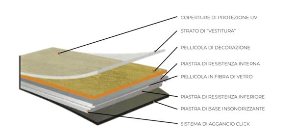 composizione_strati_lvt